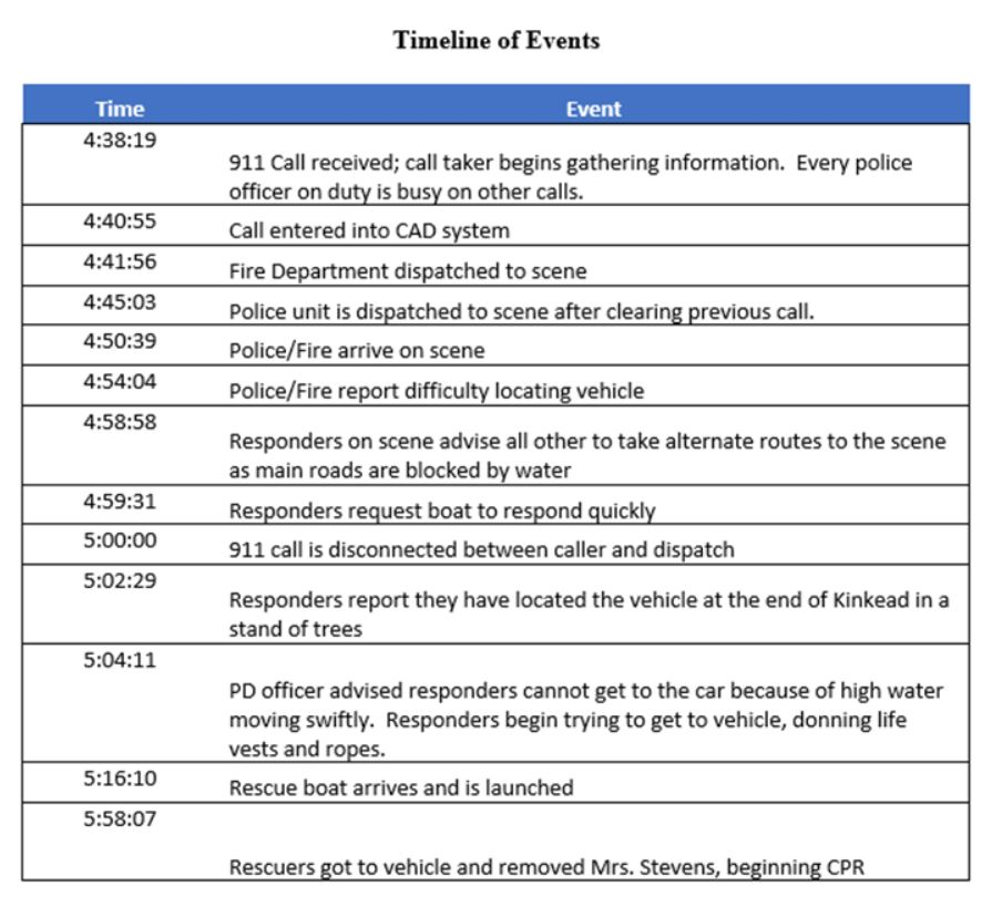 Fort Smith PD releases audio and video files in flash flood