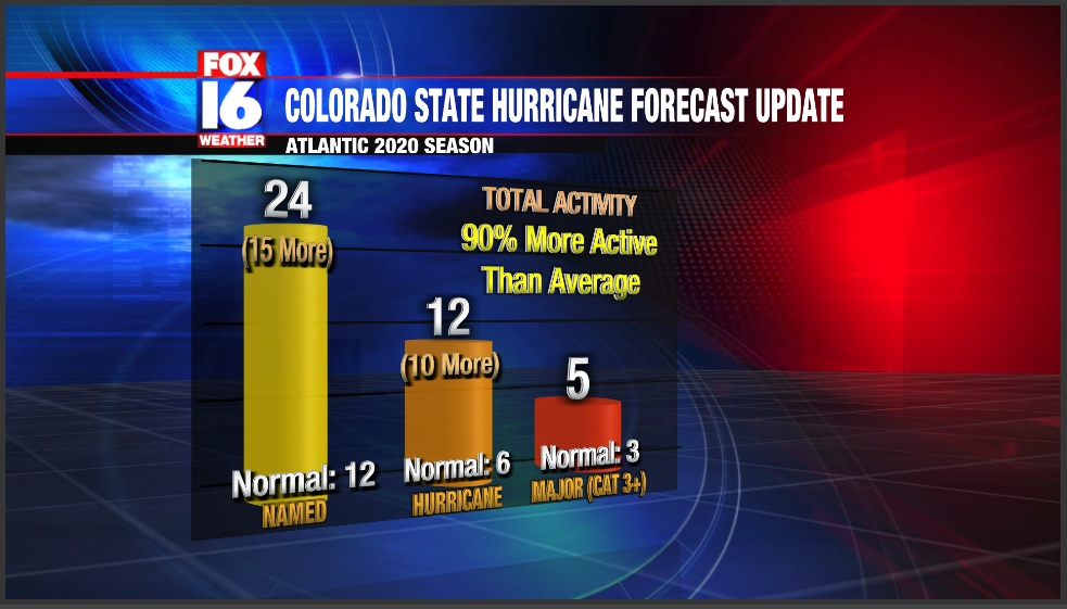 Colorado State Aug Update