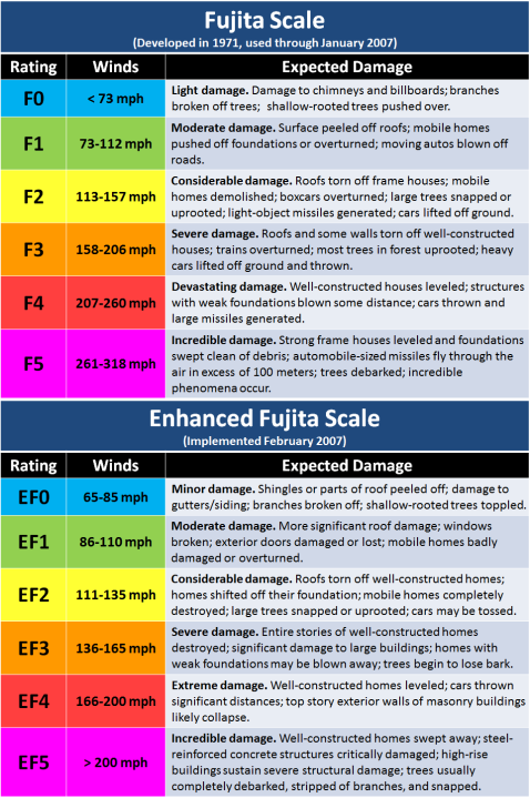 Graphic depicting first, the Fujita scale in use through Jan 2007 with the F-0 through F-5 ratings highlighted in different colors. An F0 has winds less than 73 miles per hour with expected light damage. An F1 has winds between 73 and 112 mph with moderate damage. An F2 has winds between  113 to 157 mph with considerable damage. An F3 has winds between 158 to 206 mph with severe damage. An F4 has winds of 207 to 260 mph with devastating damage. An F5 has winds of 261 to 318 mph with incredible damage.   The second part of the infographic from the NWS shows the Enhanced Fujita Scale, implemented in Feb. 2007 and currently in use. The EF0 through EF5 ratings are highlighted in different colors. An EF0 has winds of 65 to 85 mph with expected minor damage. An EF1 has winds between 86 and 110 mph with moderate damage. An EF2 has winds between 111 to 135 mph with considerable damage. An EF3 has winds between 136 to 165 mph with severe damage. An EF4 has winds of 166 to 200 mph with extreme damage. An EF5 has winds over 200 mph with incredible damage.